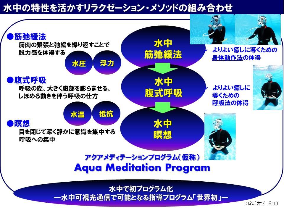 水中の特性を活かすリラクゼーション組み合わせ