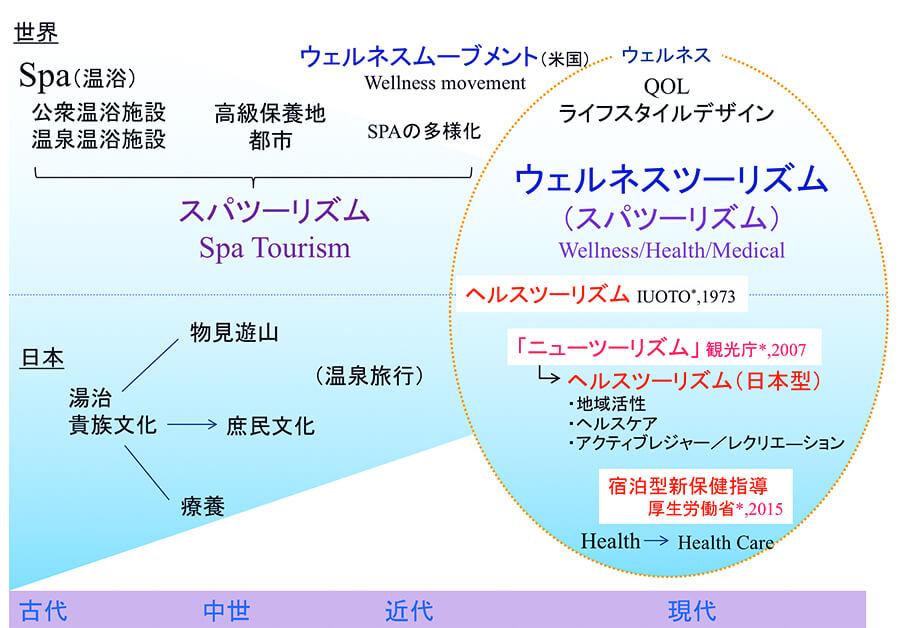 図1.ウェルネスツーリズムの歴史