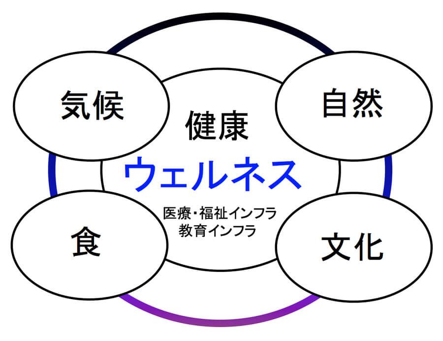 図2.人々を惹きつけるディスティネーションの4条件