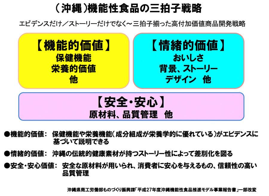 図4.(沖縄)機能性食品の三拍子戦略