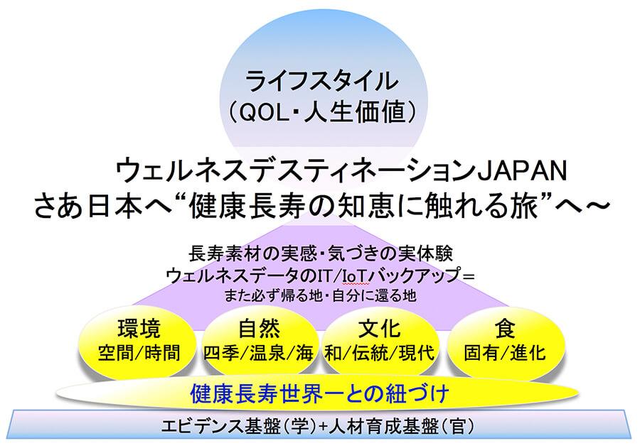 図4.長寿の知恵に触れる旅―JAPANウェルネスツーリズム
