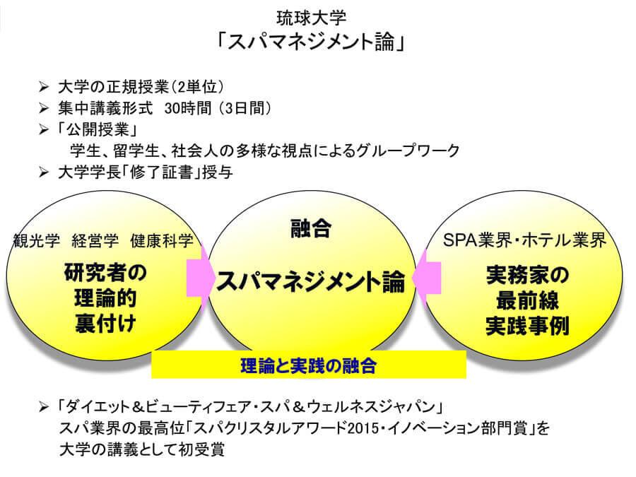 琉球大学「スパマネジメント論」