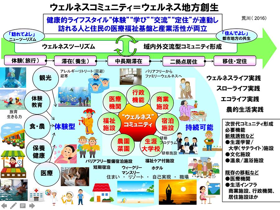 図1.ウェルネコミュニティ論・ウェルネス地方創生図