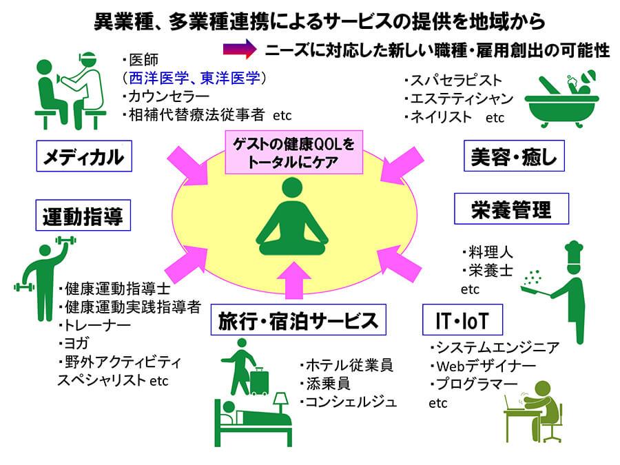 図2.ゲストに異業種トータルでケアする図