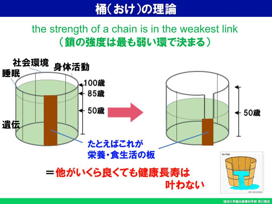 図1.「桶の理論」(Barrel Theory)