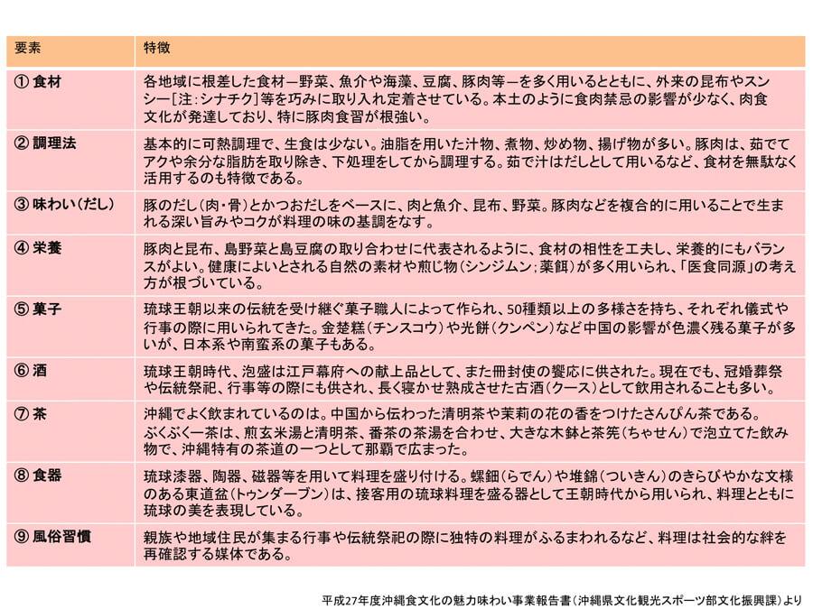 図2.琉球料理+要素ごとの特徴=沖縄の食文化